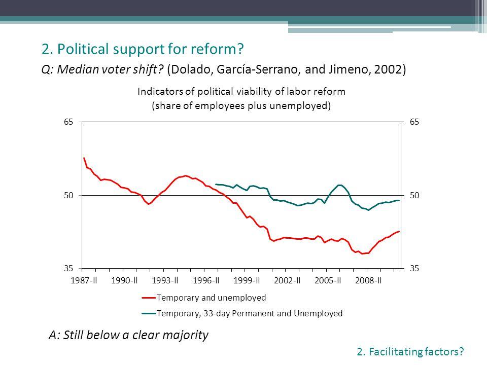 Q: Median voter shift? (Dolado, García-Serrano, and Jimeno, 2002) 2. Political support for reform? 2. Facilitating factors? A: Still below a clear maj