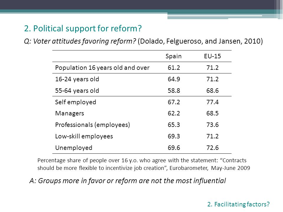 Q: Voter attitudes favoring reform? (Dolado, Felgueroso, and Jansen, 2010) 2. Political support for reform? 2. Facilitating factors? SpainEU-15 Popula