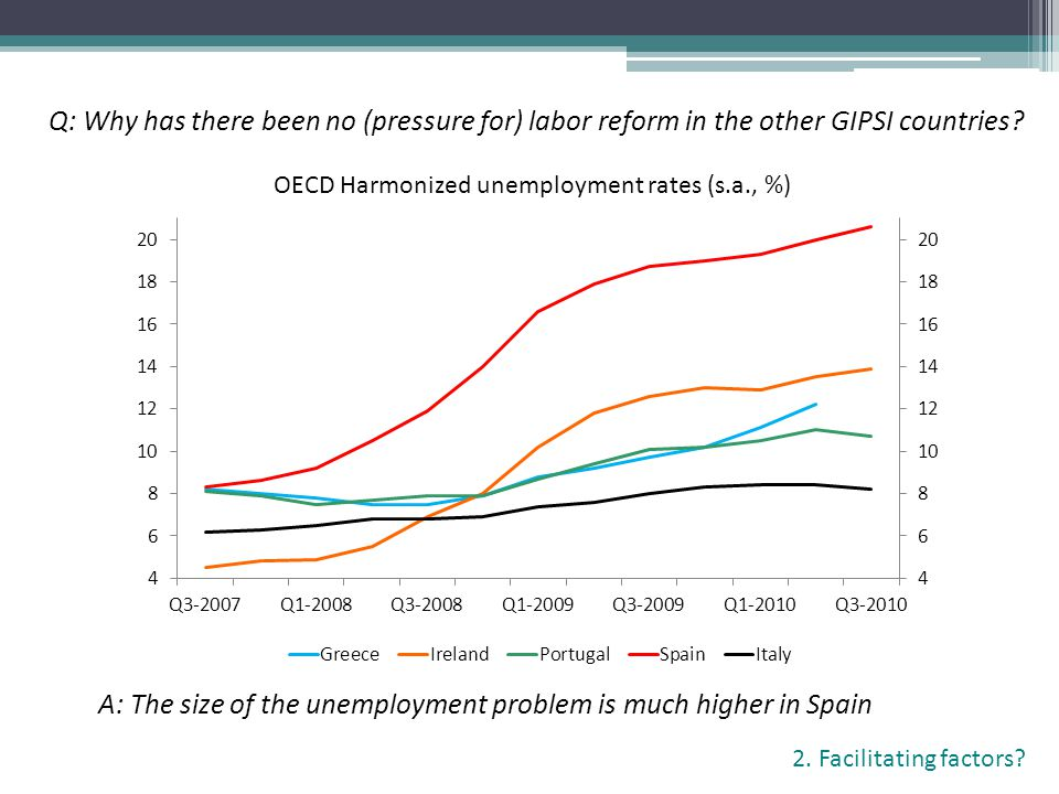 Q: Why has there been no (pressure for) labor reform in the other GIPSI countries? A: The size of the unemployment problem is much higher in Spain OEC