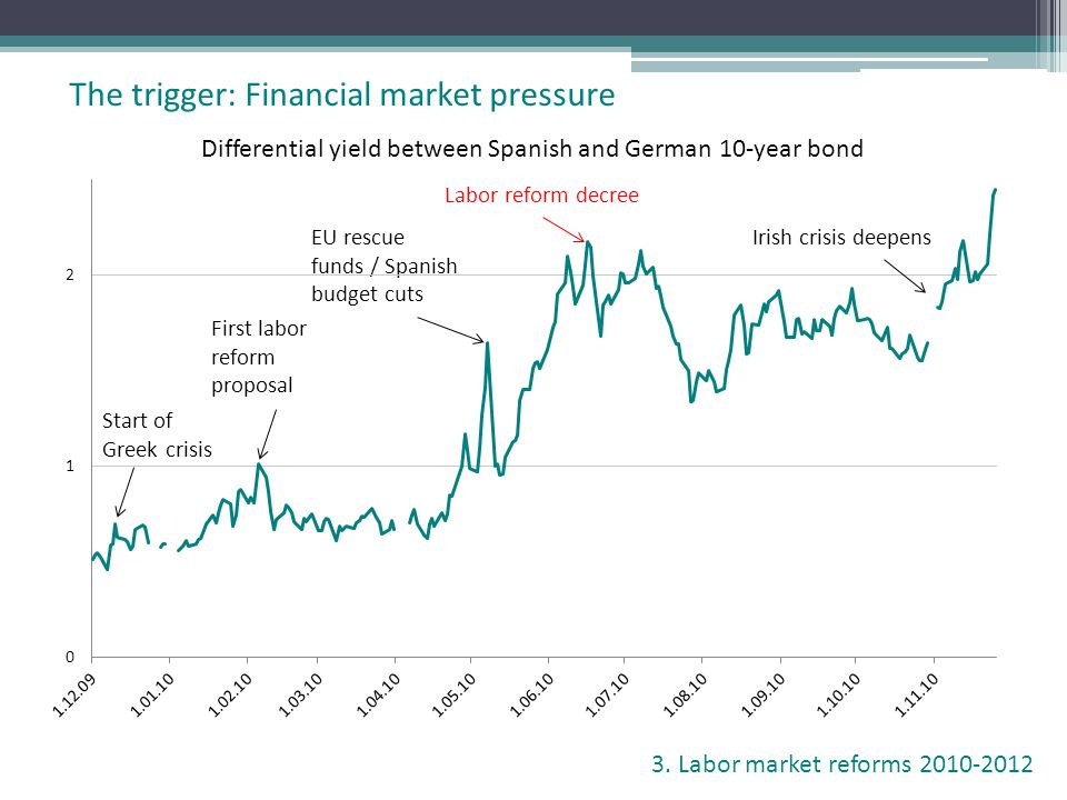 The trigger: Financial market pressure Differential yield between Spanish and German 10-year bond First labor reform proposal Start of Greek crisis La