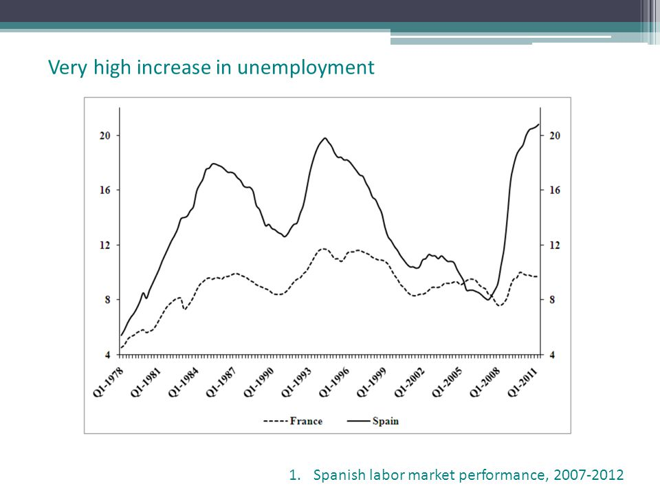Very high increase in unemployment 1.Spanish labor market performance,