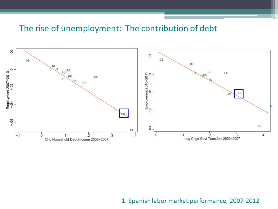 The rise of unemployment: The contribution of debt 1. Spanish labor market performance, 2007-2012