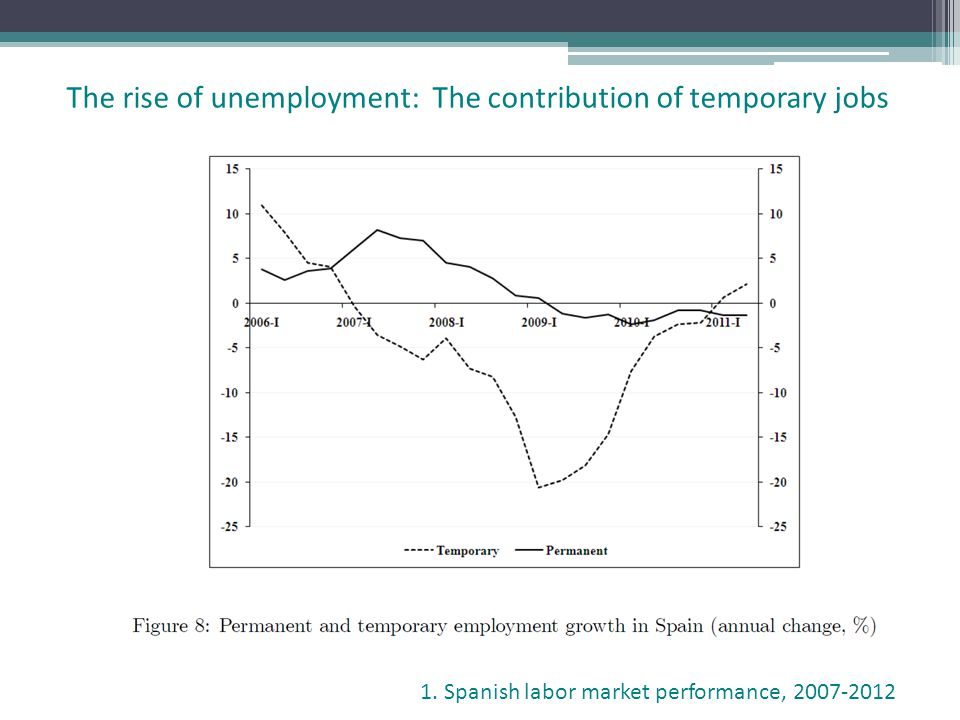The rise of unemployment: The contribution of temporary jobs 1. Spanish labor market performance, 2007-2012