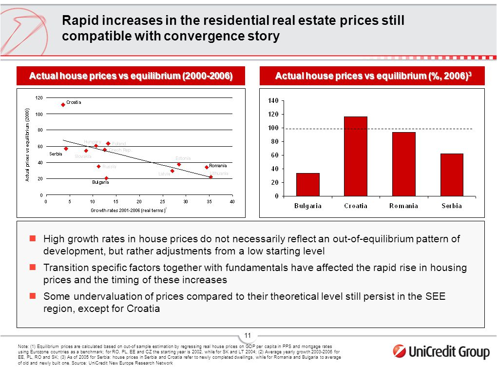 11 Rapid increases in the residential real estate prices still compatible with convergence story Note: (1) Equilibrium prices are calculated based on out-of sample estimation by regressing real house prices on GDP per capita in PPS and mortgage rates using Eurozone countries as a benchmark; for RO, PL, EE and CZ the starting year is 2002, while for SK and LT 2004; (2) Average yearly growth for EE, PL, RO and SK; (3) As of 2005 for Serbia: house prices in Serbia and Croatia refer to newly completed dwellings, while for Romania and Bulgaria to average of old and newly built one.