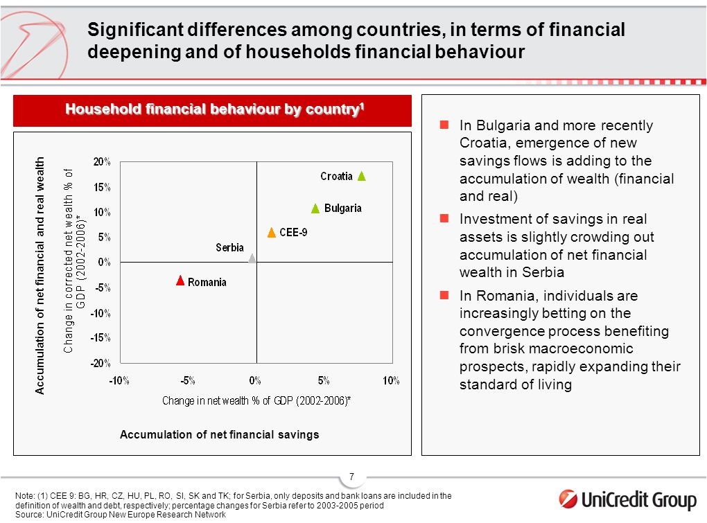 7 Significant differences among countries, in terms of financial deepening and of households financial behaviour In Bulgaria and more recently Croatia, emergence of new savings flows is adding to the accumulation of wealth (financial and real) Investment of savings in real assets is slightly crowding out accumulation of net financial wealth in Serbia In Romania, individuals are increasingly betting on the convergence process benefiting from brisk macroeconomic prospects, rapidly expanding their standard of living Note: (1) CEE 9: BG, HR, CZ, HU, PL, RO, SI, SK and TK; for Serbia, only deposits and bank loans are included in the definition of wealth and debt, respectively; percentage changes for Serbia refer to period Source: UniCredit Group New Europe Research Network Accumulation of net financial savings Household financial behaviour by country 1 Accumulation of net financial and real wealth Accumulation of net financial savings