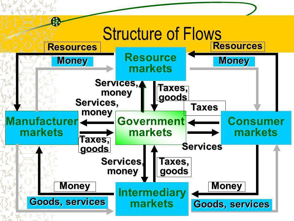 Five Basic Market (figure 1.2 P9) Manufacturer markets Resource markets Government markets Intermediary markets Consumer markets