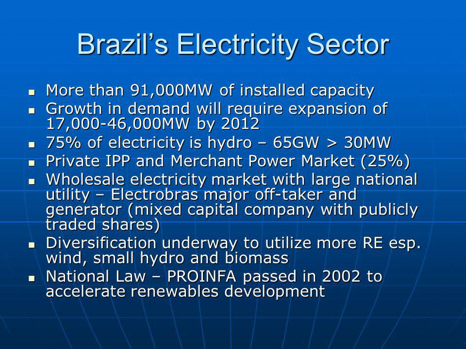 Brazils Electricity Sector More than 91,000MW of installed capacity More than 91,000MW of installed capacity Growth in demand will require expansion of 17,000-46,000MW by 2012 Growth in demand will require expansion of 17,000-46,000MW by 2012 75% of electricity is hydro – 65GW > 30MW 75% of electricity is hydro – 65GW > 30MW Private IPP and Merchant Power Market (25%) Private IPP and Merchant Power Market (25%) Wholesale electricity market with large national utility – Electrobras major off-taker and generator (mixed capital company with publicly traded shares) Wholesale electricity market with large national utility – Electrobras major off-taker and generator (mixed capital company with publicly traded shares) Diversification underway to utilize more RE esp.