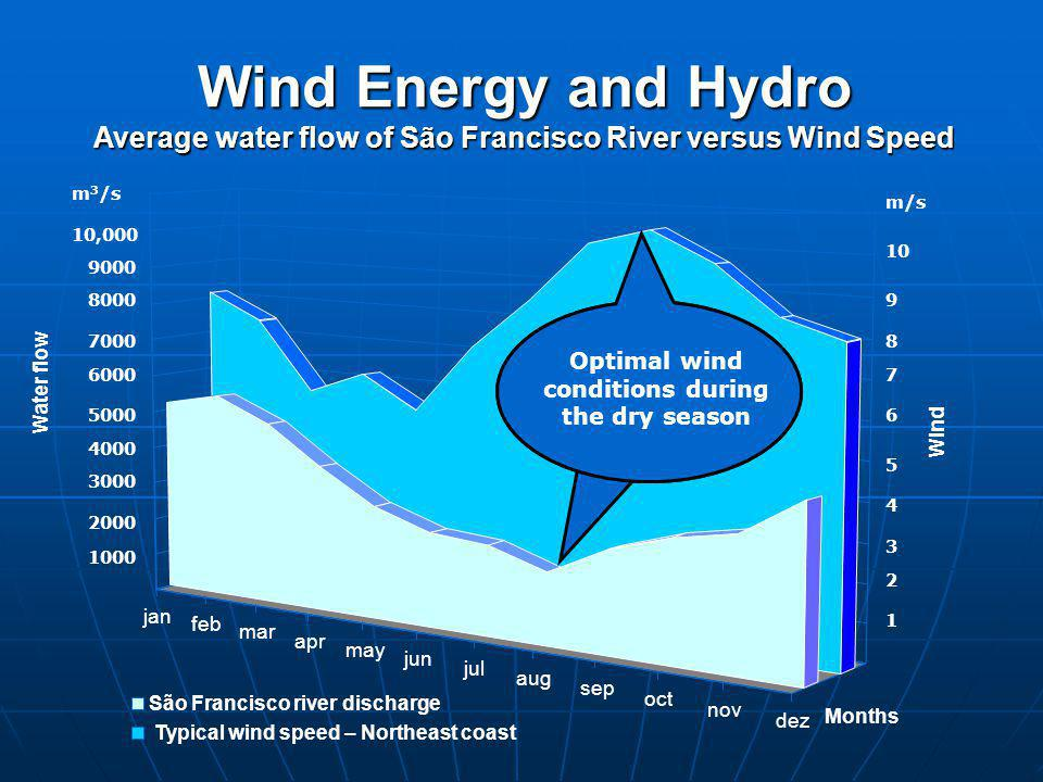 Wind Energy and Hydro Average water flow of São Francisco River versus Wind Speed jan feb mar apr may jun jul aug sep oct nov dez Water flow Months São Francisco river discharge Typical wind speed – Northeast coast 1000 2000 3000 4000 5000 6000 7000 8000 9000 10,000 m 3 /s m/s 1 2 3 4 5 6 7 8 9 10 Optimal wind conditions during the dry season Wind
