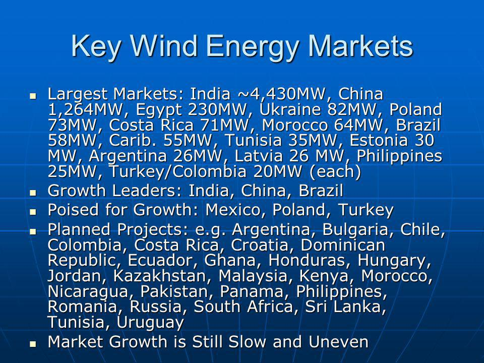 Key Wind Energy Markets Largest Markets: India ~4,430MW, China 1,264MW, Egypt 230MW, Ukraine 82MW, Poland 73MW, Costa Rica 71MW, Morocco 64MW, Brazil 58MW, Carib.