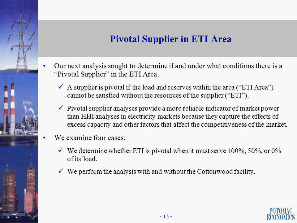 Market Concentration in ETI: Uncommitted Capacity 50 Percent Load Obligation Case