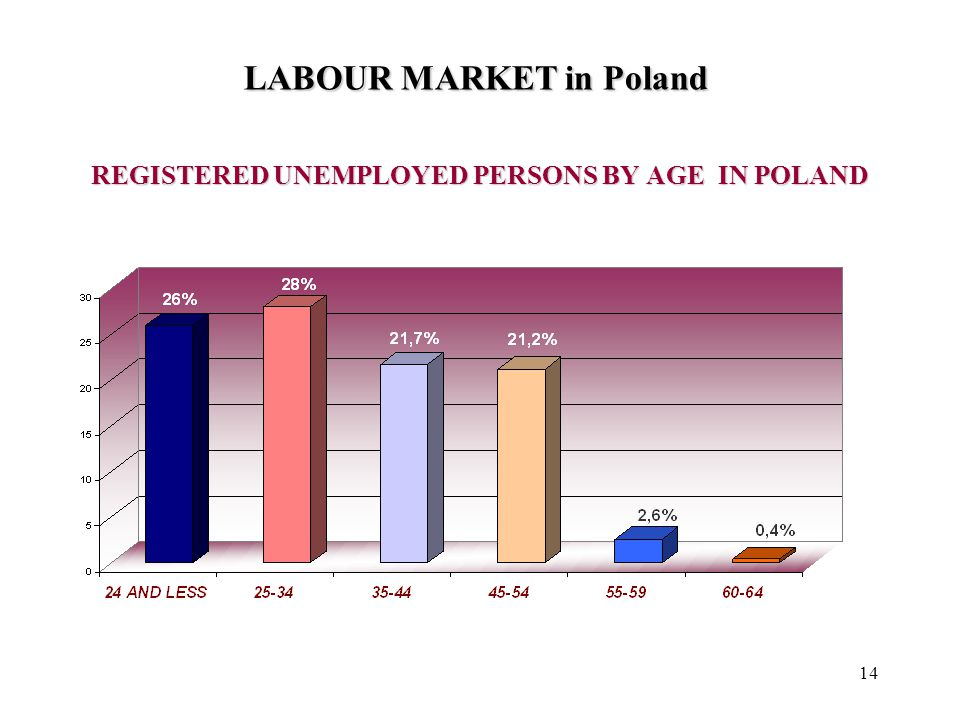 14 REGISTERED UNEMPLOYED PERSONS BY AGE IN POLAND LABOUR MARKET in Poland