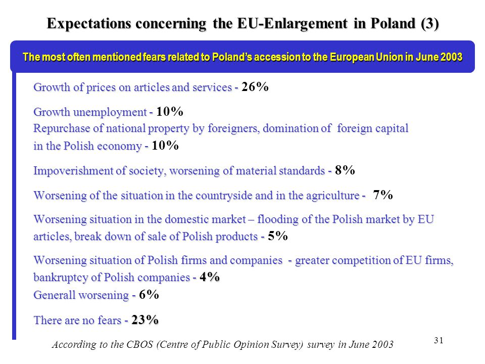 31 Expectations concerning the EU-Enlargement in Poland (3) Growth of prices on articles and services - Growth of prices on articles and services - 26% Growth unemployment - Growth unemployment - 10% Repurchase of national property by foreigners, domination of foreign capital in the Polish economy - in the Polish economy - 10% Impoverishment of society, worsening of material standards - Impoverishment of society, worsening of material standards - 8% Worsening of the situation in the countryside and in the agriculture - Worsening of the situation in the countryside and in the agriculture - 7% Worsening situation in the domestic market – flooding of the Polish market by EU articles, break down of sale of Polish products - articles, break down of sale of Polish products - 5% Worsening situation of Polish firms and companies - greater competition of EU firms, bankruptcy of Polish companies - 4% Generall worsening - Generall worsening - 6% There are no fears - 23% The most often mentioned fears related to Polands accession to the European Union in June 2003 According to the CBOS (Centre of Public Opinion Survey) survey in June 2003
