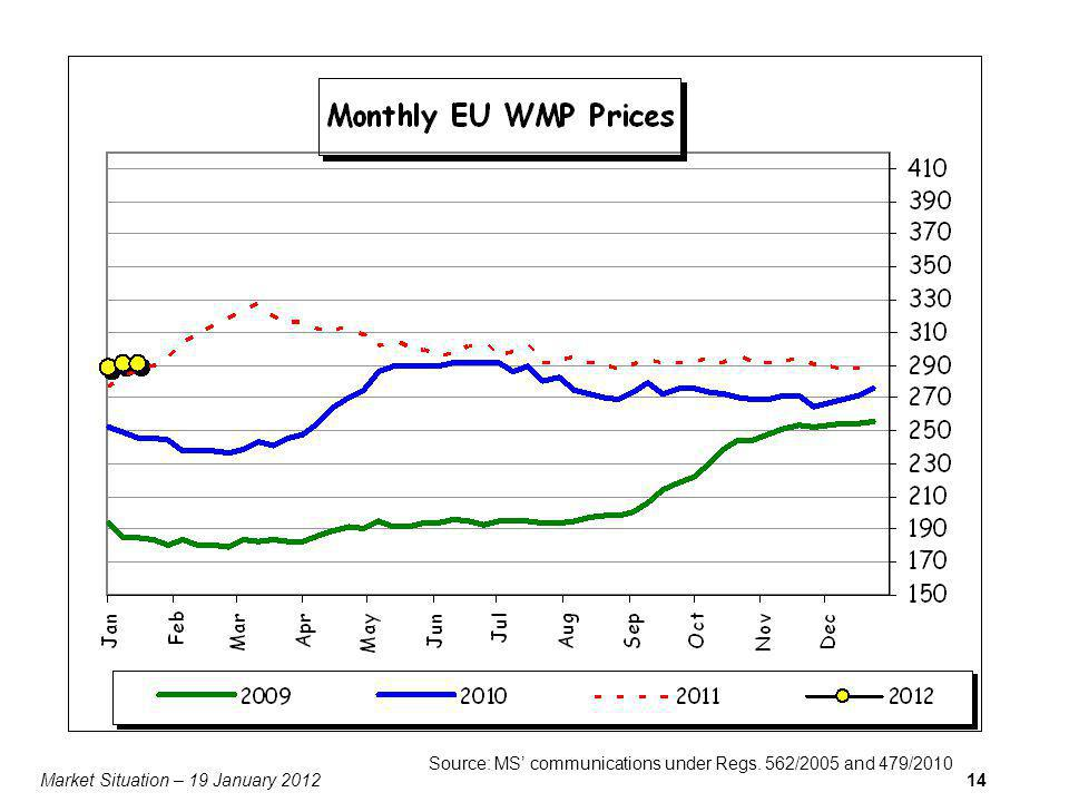 Market Situation – 19 January 201214 Source: MS communications under Regs. 562/2005 and 479/2010