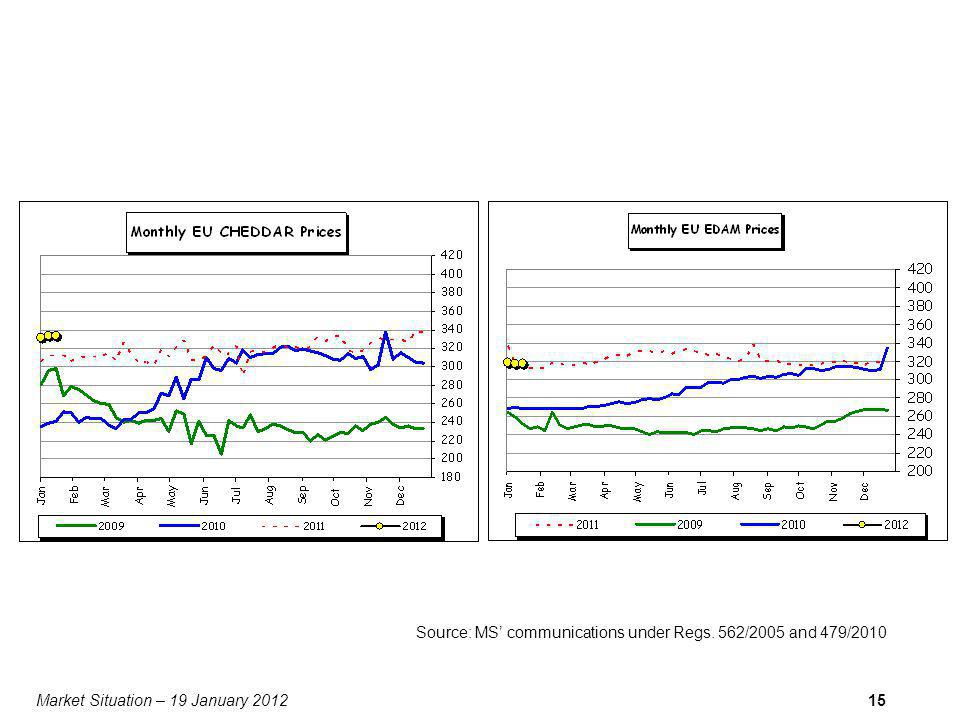 Market Situation – 19 January 201215 Source: MS communications under Regs. 562/2005 and 479/2010