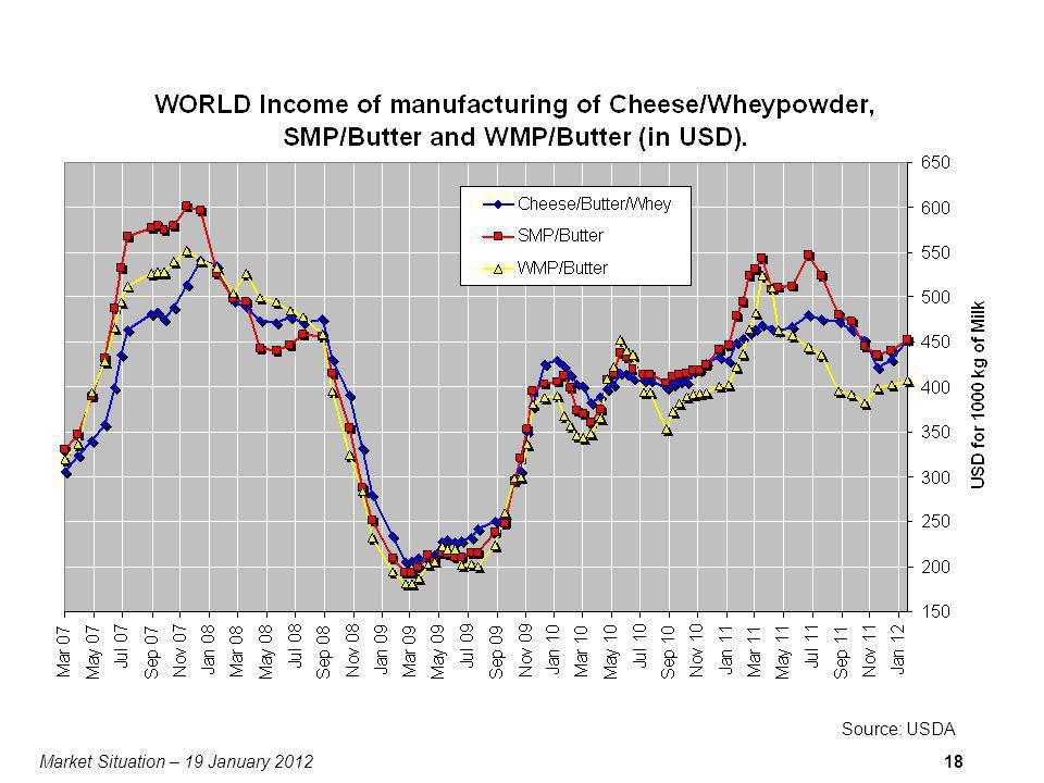 Market Situation – 19 January 201218 Source: USDA