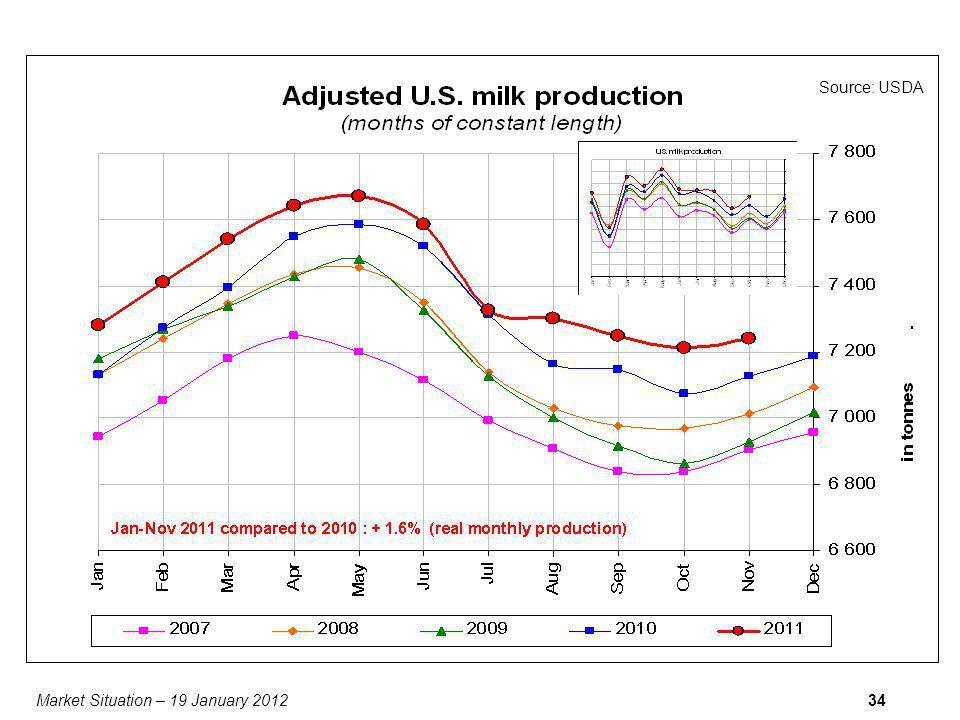 Market Situation – 19 January 201234 Source: USDA