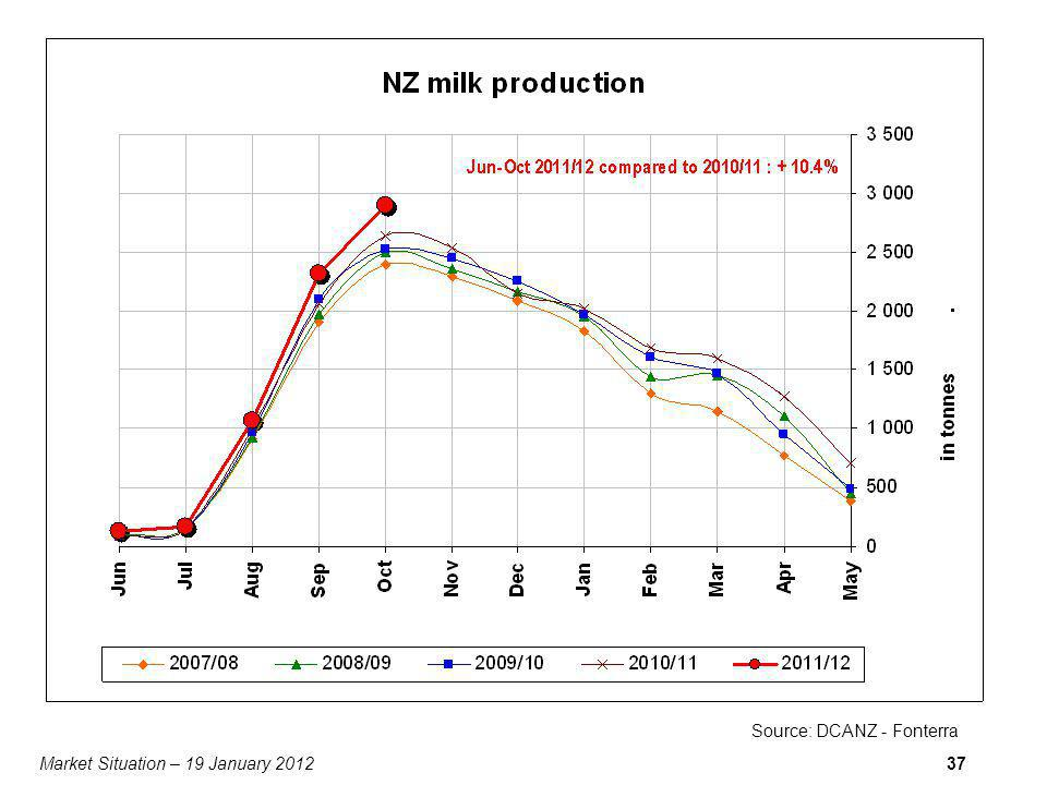 Market Situation – 19 January 201237 Source: DCANZ - Fonterra