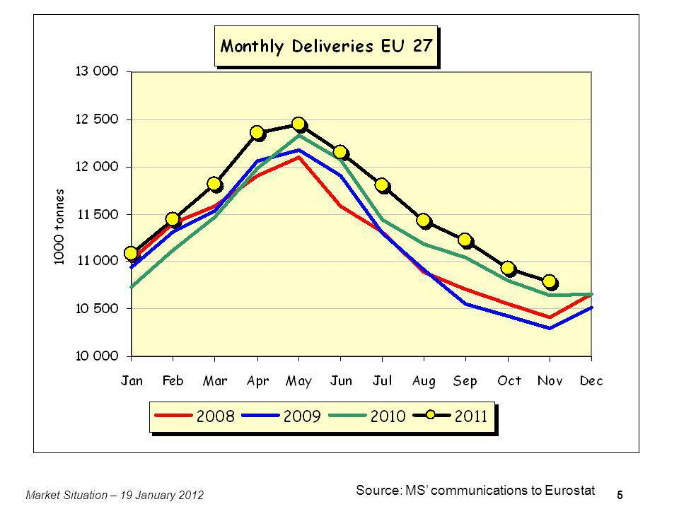 Market Situation – 19 January 20125 Source: MS communications to Eurostat