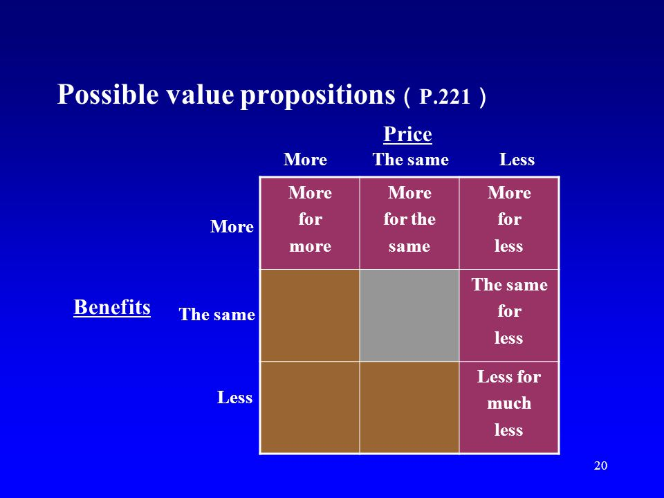 20 Possible value propositions P.221 More for more More for the same More for less The same for less Less for much less More The same Less Price Benef