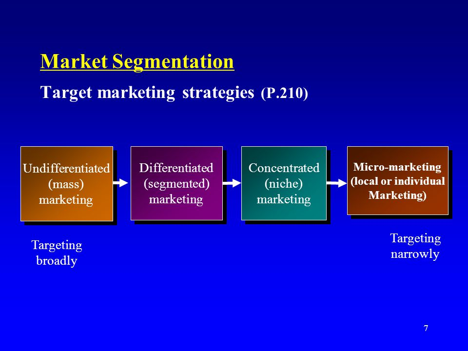 8 Undifferentiated) ( Mass) marketing A market-coverage strategy in which a firm decides to ignore market segment differences and go after the whole market with one offer.