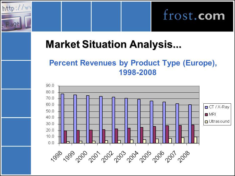 Market Situation Analysis... Market Revenues (Europe), 1998-2008
