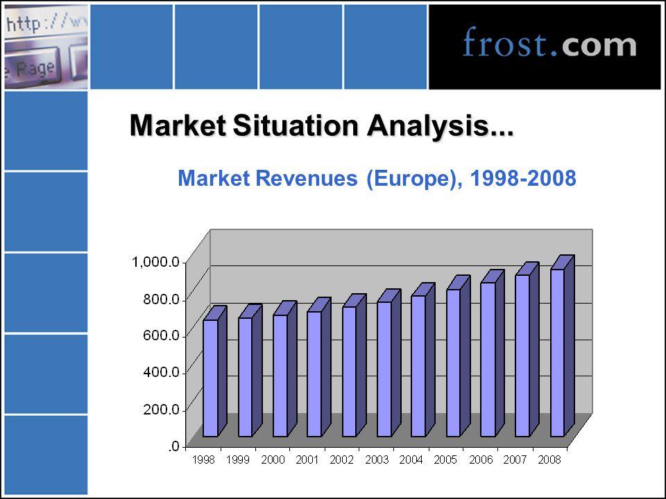 Market Situation Analysis...