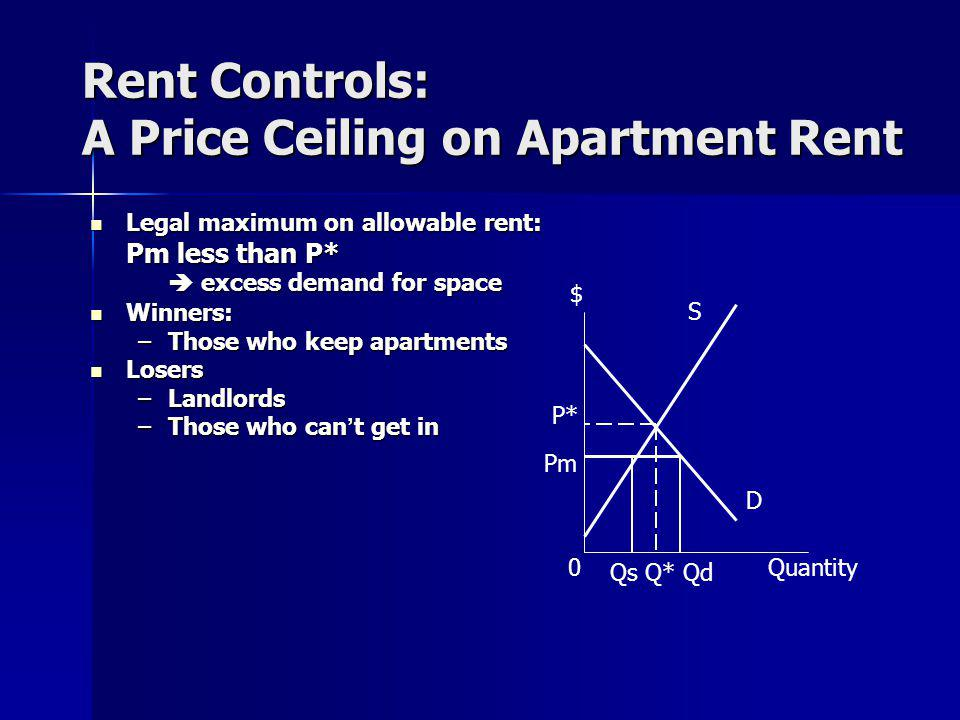 Rent Controls: A Price Ceiling on Apartment Rent Legal maximum on allowable rent: Legal maximum on allowable rent: Pm less than P* excess demand for space excess demand for space Winners: Winners: –Those who keep apartments Losers Losers –Landlords –Those who cant get in $ S D Quantity0 Qs Q* Qd P* Pm