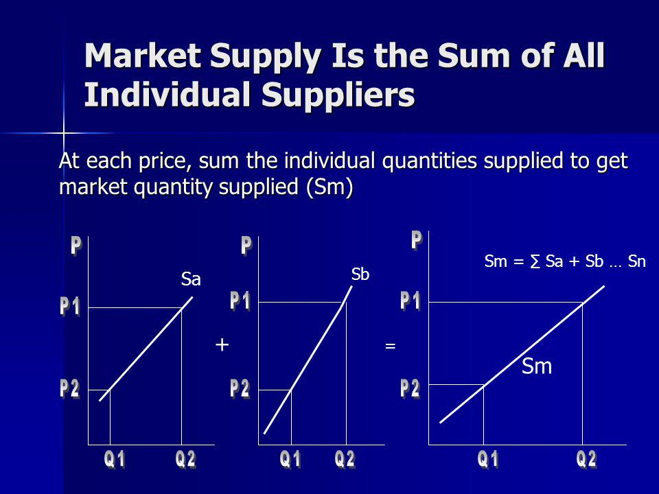 Market Supply Is the Sum of All Individual Suppliers At each price, sum the individual quantities supplied to get market quantity supplied (Sm) Sa Sb Sm = Sa + Sb … Sn + = Sm