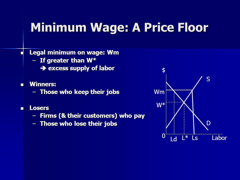 Minimum Wage: A Price Floor Legal minimum on wage: Wm Legal minimum on wage: Wm –If greater than W* excess supply of labor excess supply of labor Winners: Winners: –Those who keep their jobs Losers Losers –Firms (& their customers) who pay –Those who lose their jobs S D $ Labor 0 Ld LsL* W* Wm
