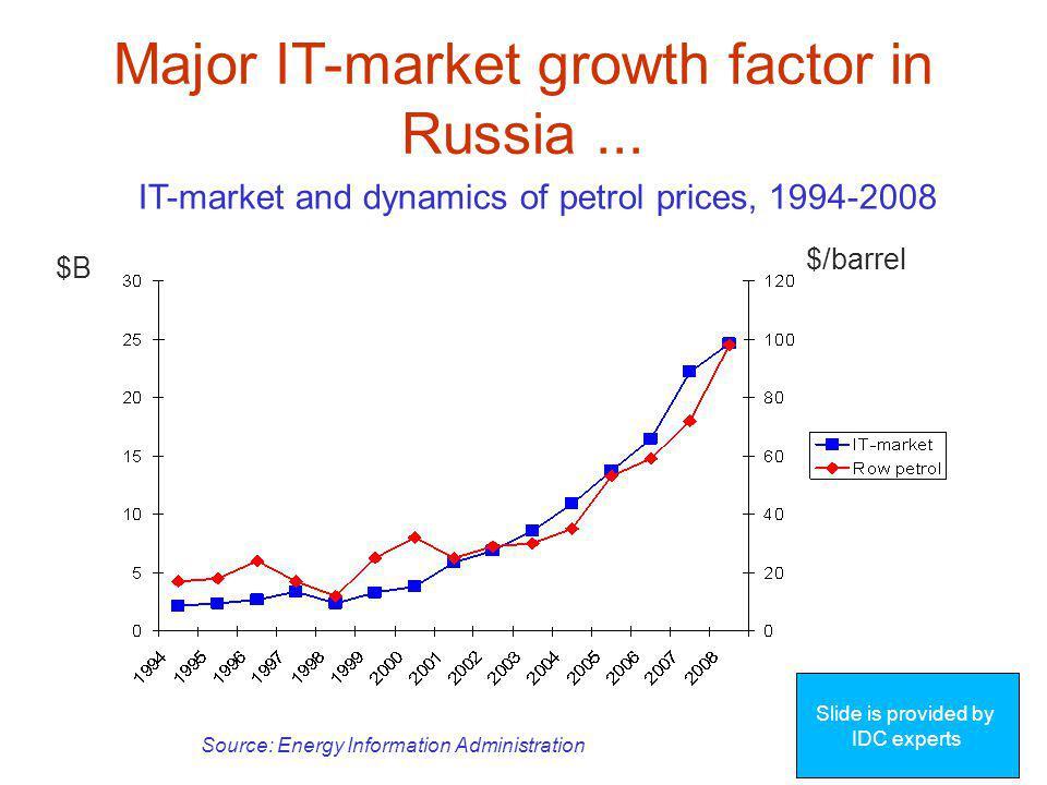 Major IT-market growth factor in Russia...