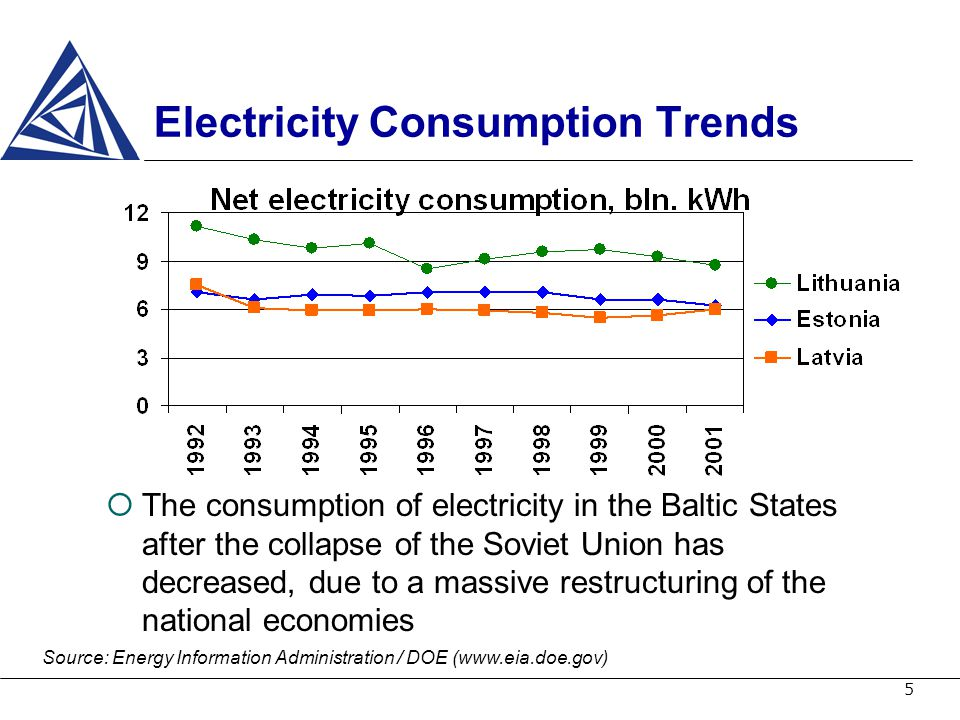 5 Electricity Consumption Trends The consumption of electricity in the Baltic States after the collapse of the Soviet Union has decreased, due to a ma
