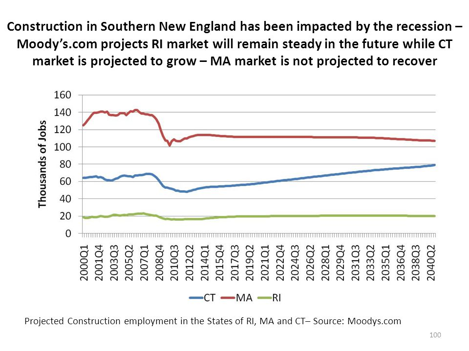 Construction in Southern New England has been impacted by the recession – Moodys.com projects RI market will remain steady in the future while CT market is projected to grow – MA market is not projected to recover 100 Projected Construction employment in the States of RI, MA and CT– Source: Moodys.com