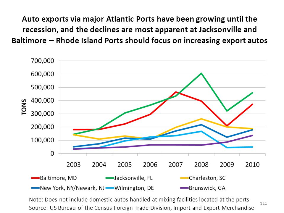 Auto exports via major Atlantic Ports have been growing until the recession, and the declines are most apparent at Jacksonville and Baltimore – Rhode Island Ports should focus on increasing export autos 111 Note: Does not include domestic autos handled at mixing facilities located at the ports Source: US Bureau of the Census Foreign Trade Division, Import and Export Merchandise