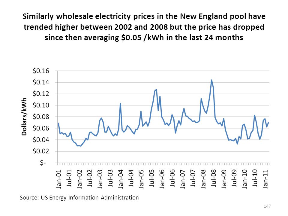 Similarly wholesale electricity prices in the New England pool have trended higher between 2002 and 2008 but the price has dropped since then averaging $0.05 /kWh in the last 24 months 147 Source: US Energy Information Administration