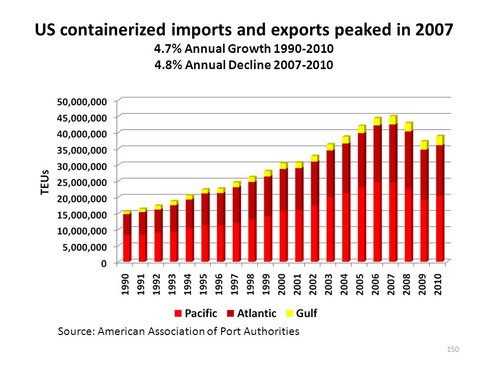 US containerized imports and exports peaked in 2007 4.7% Annual Growth 1990-2010 4.8% Annual Decline 2007-2010 150 Source: American Association of Port Authorities