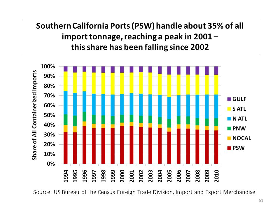 Southern California Ports (PSW) handle about 35% of all import tonnage, reaching a peak in 2001 – this share has been falling since 2002 61 Source: US Bureau of the Census Foreign Trade Division, Import and Export Merchandise