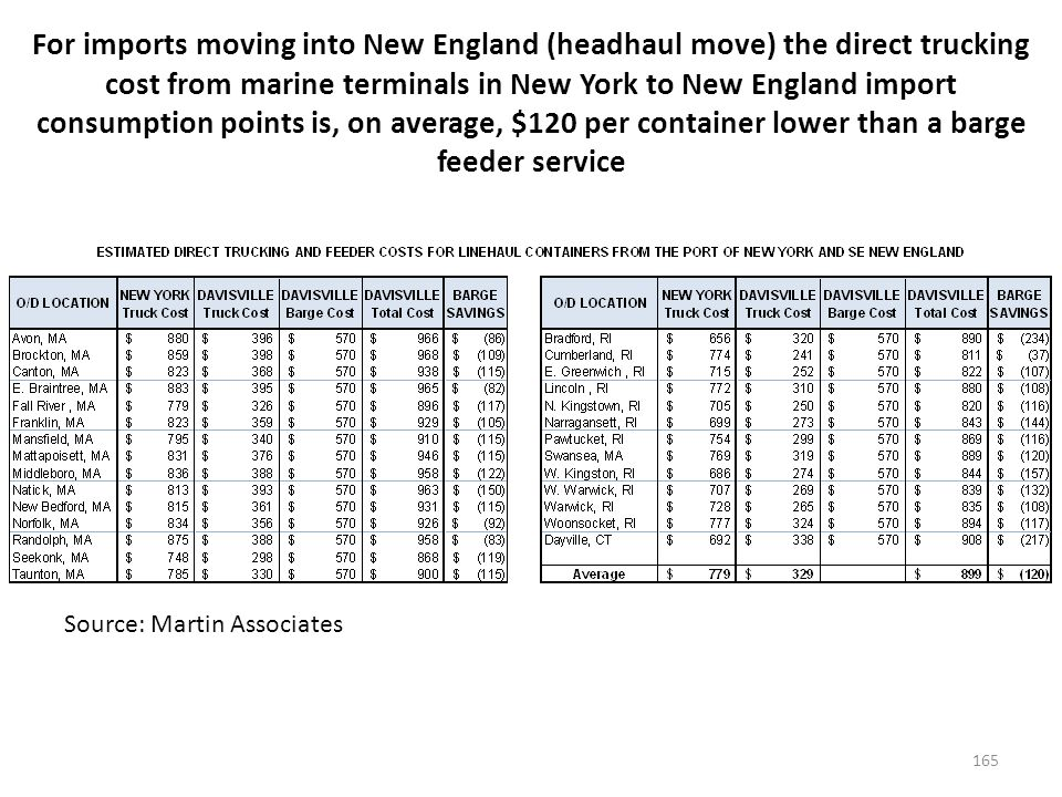 For imports moving into New England (headhaul move) the direct trucking cost from marine terminals in New York to New England import consumption points is, on average, $120 per container lower than a barge feeder service 165 Source: Martin Associates