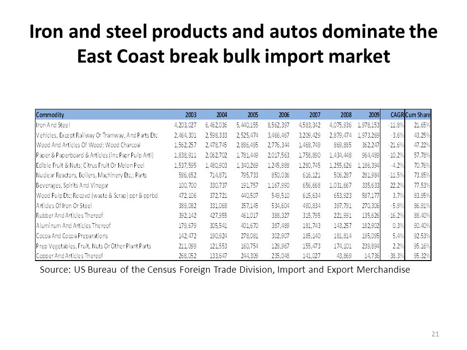 Iron and steel products and autos dominate the East Coast break bulk import market 21 Source: US Bureau of the Census Foreign Trade Division, Import and Export Merchandise