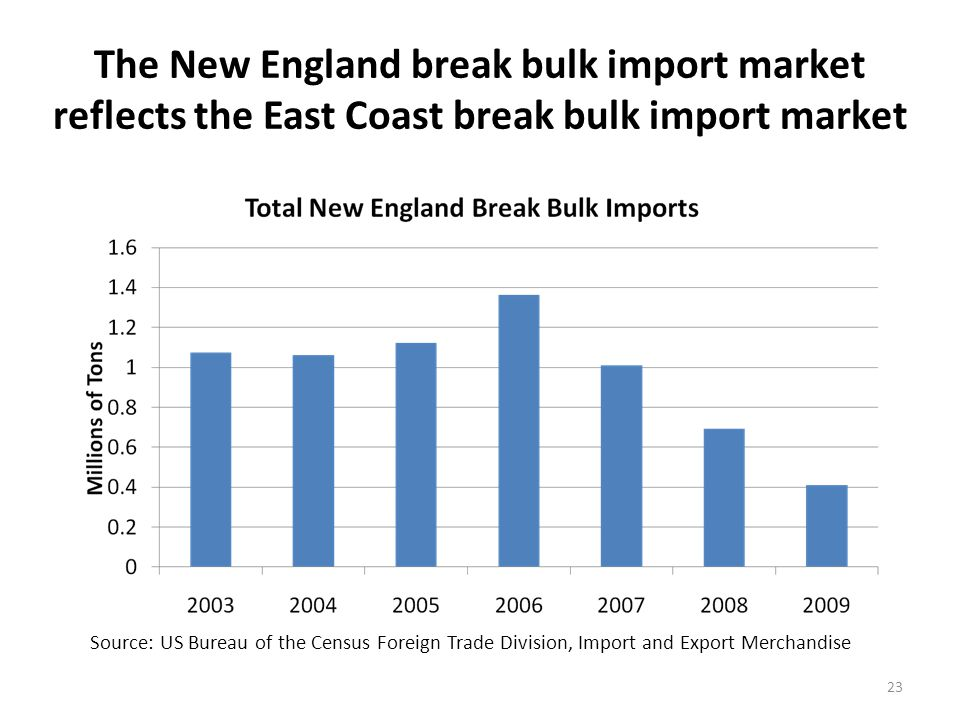 The New England break bulk import market reflects the East Coast break bulk import market 23 Source: US Bureau of the Census Foreign Trade Division, Import and Export Merchandise