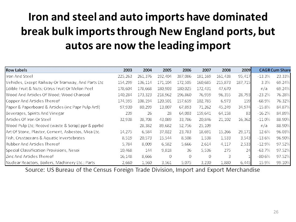 Iron and steel and auto imports have dominated break bulk imports through New England ports, but autos are now the leading import 26 Source: US Bureau of the Census Foreign Trade Division, Import and Export Merchandise