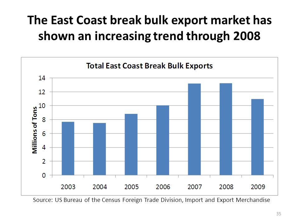 The East Coast break bulk export market has shown an increasing trend through 2008 35 Source: US Bureau of the Census Foreign Trade Division, Import and Export Merchandise