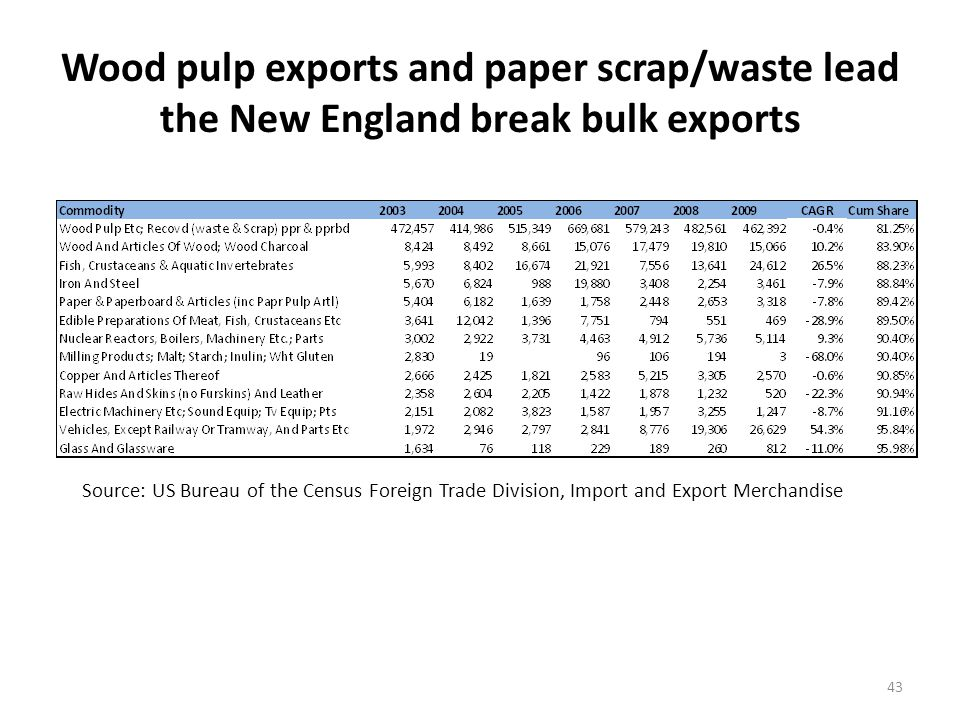 Wood pulp exports and paper scrap/waste lead the New England break bulk exports 43 Source: US Bureau of the Census Foreign Trade Division, Import and Export Merchandise
