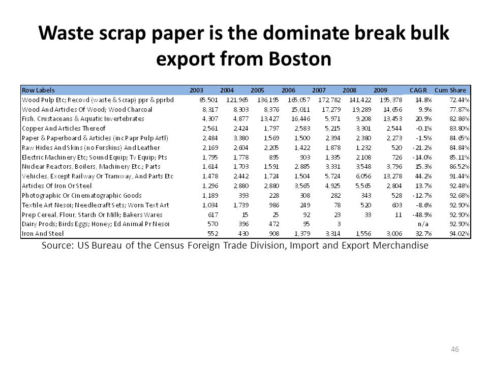 Waste scrap paper is the dominate break bulk export from Boston 46 Source: US Bureau of the Census Foreign Trade Division, Import and Export Merchandise