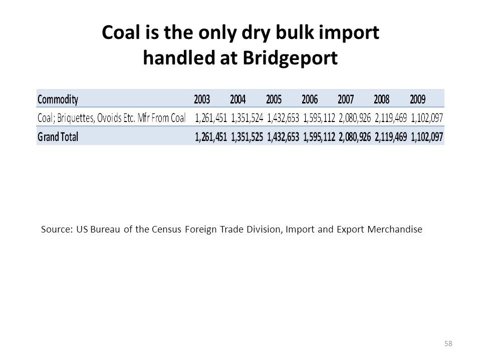 Coal is the only dry bulk import handled at Bridgeport 58 Source: US Bureau of the Census Foreign Trade Division, Import and Export Merchandise