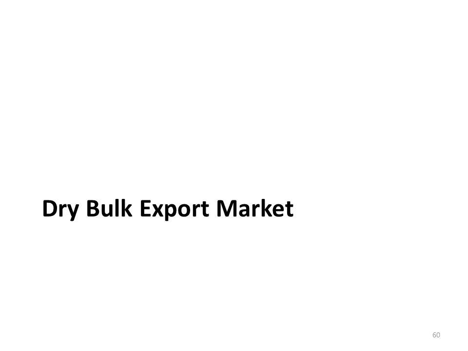 Dry Bulk Export Market 60