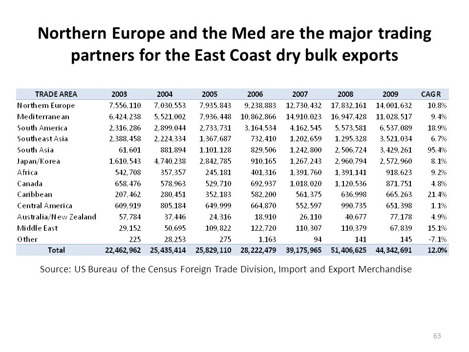 Northern Europe and the Med are the major trading partners for the East Coast dry bulk exports 63 Source: US Bureau of the Census Foreign Trade Division, Import and Export Merchandise