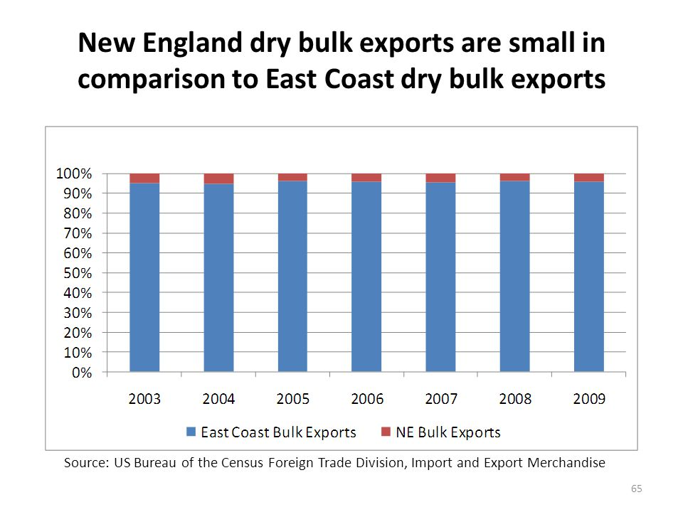New England dry bulk exports are small in comparison to East Coast dry bulk exports 65 Source: US Bureau of the Census Foreign Trade Division, Import and Export Merchandise