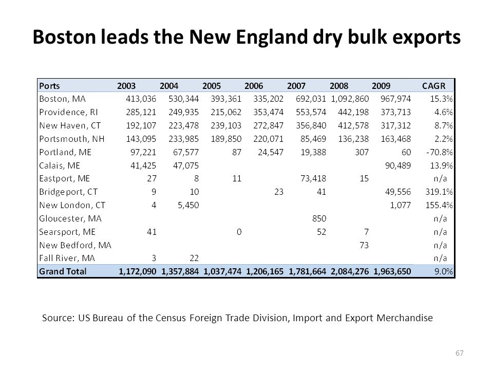 Boston leads the New England dry bulk exports 67 Source: US Bureau of the Census Foreign Trade Division, Import and Export Merchandise