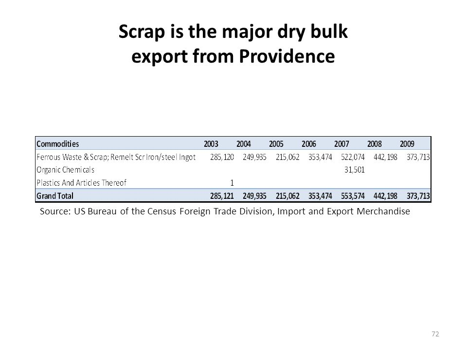 Scrap is the major dry bulk export from Providence 72 Source: US Bureau of the Census Foreign Trade Division, Import and Export Merchandise
