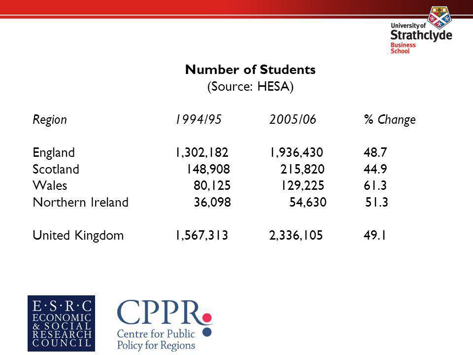 Number of Students (Source: HESA) Region1994/952005/06% Change England1,302,1821,936,43048.7 Scotland 148,908 215,82044.9 Wales 80,125 129,22561.3 Nor